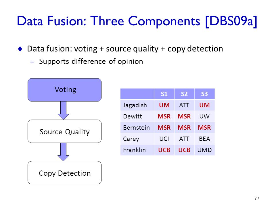 Data Fusion: Three Components [DBS09a]
